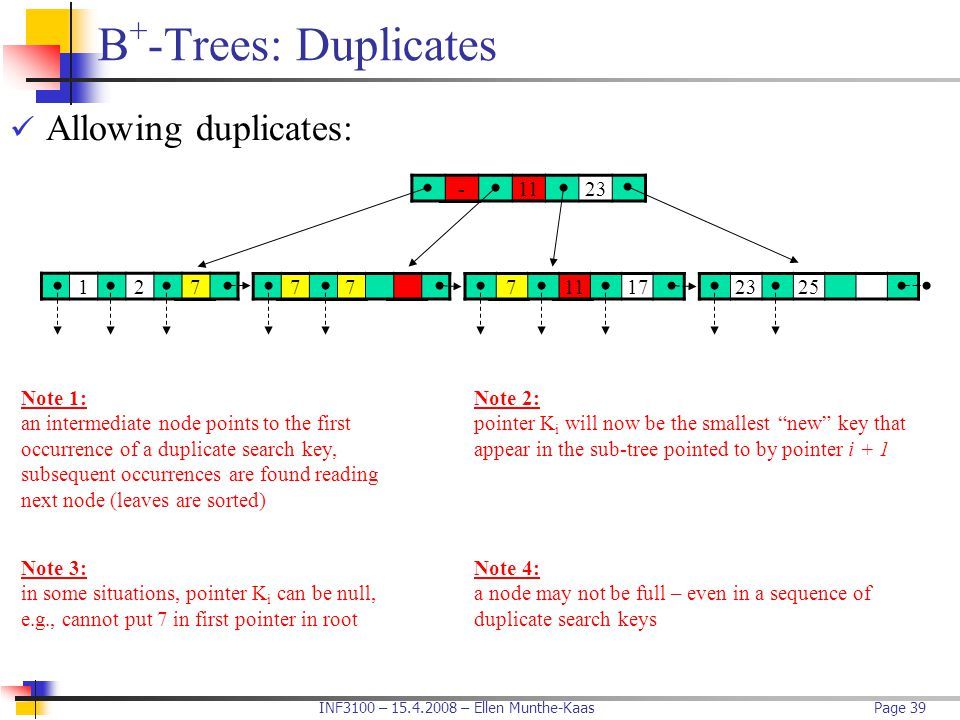 INF3100 – 15.4.2008 – Ellen Munthe-KaasPage 39 B + -Trees: Duplicates Allowing duplicates: -1123 71117232577 Note 2: pointer K i will now be the small
