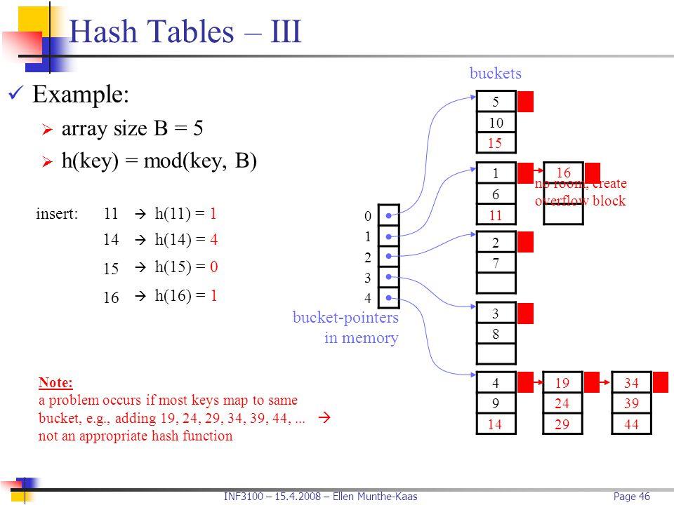 INF3100 – 15.4.2008 – Ellen Munthe-KaasPage 46 Hash Tables – III Example:  array size B = 5  h(key) = mod(key, B) 0 1 2 3 4 5 10 buckets 1 6 bucket-