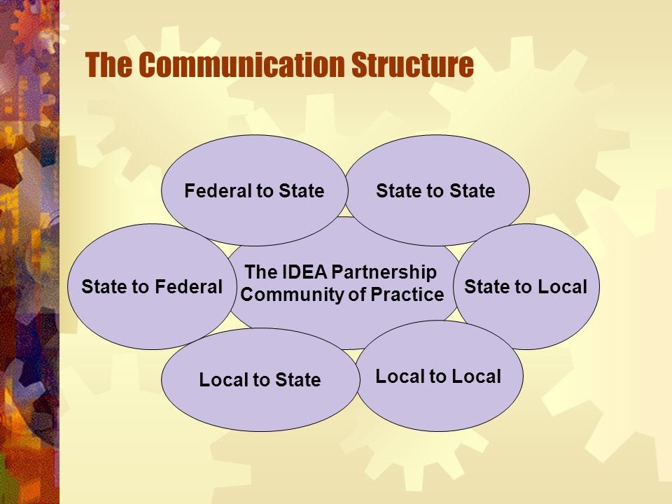 The Communication Structure The IDEA Partnership Community of Practice State to State State to Local Local to Local Local to State Federal to State State to Federal