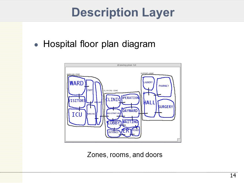 Description Layer Hospital floor plan diagram 14 Zones, rooms, and doors
