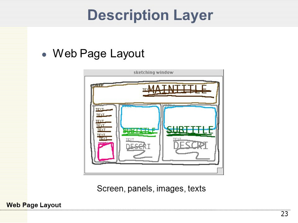 Description Layer Web Page Layout 23 Web Page Layout Screen, panels, images, texts