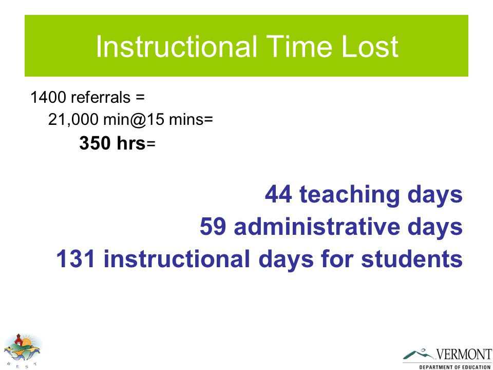 Instructional Time Lost 1400 referrals = 21,000 min@15 mins= 350 hrs = 44 teaching days 59 administrative days 131 instructional days for students