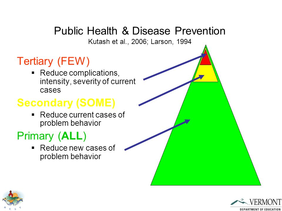 Public Health & Disease Prevention Kutash et al., 2006; Larson, 1994 Tertiary (FEW)  Reduce complications, intensity, severity of current cases Secondary (SOME)  Reduce current cases of problem behavior Primary (ALL)  Reduce new cases of problem behavior