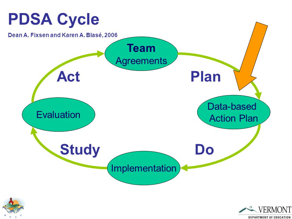 Team Agreements Data-based Action Plan Implementation Evaluation Plan Act StudyDo PDSA Cycle Dean A.