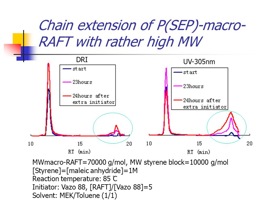 Chain extension of P(SEP)-macro- RAFT with rather high MW MWmacro-RAFT=70000 g/mol, MW styrene block=10000 g/mol [Styrene]=[maleic anhydride]=1M Reaction temperature: 85 ْC Initiator: Vazo 88, [RAFT]/[Vazo 88]=5 Solvent: MEK/Toluene (1/1) UV-305nm DRI
