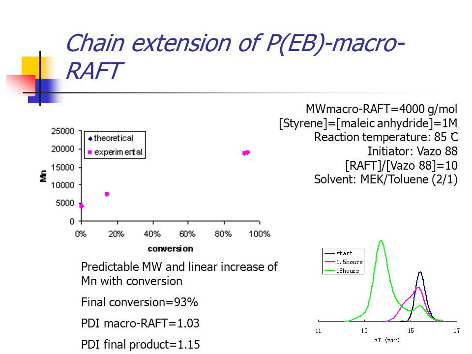 Chain extension of P(EB)-macro- RAFT MWmacro-RAFT=4000 g/mol [Styrene]=[maleic anhydride]=1M Reaction temperature: 85 ْC Initiator: Vazo 88 [RAFT]/[Vazo 88]=10 Solvent: MEK/Toluene (2/1) Predictable MW and linear increase of Mn with conversion Final conversion=93% PDI macro-RAFT=1.03 PDI final product=1.15