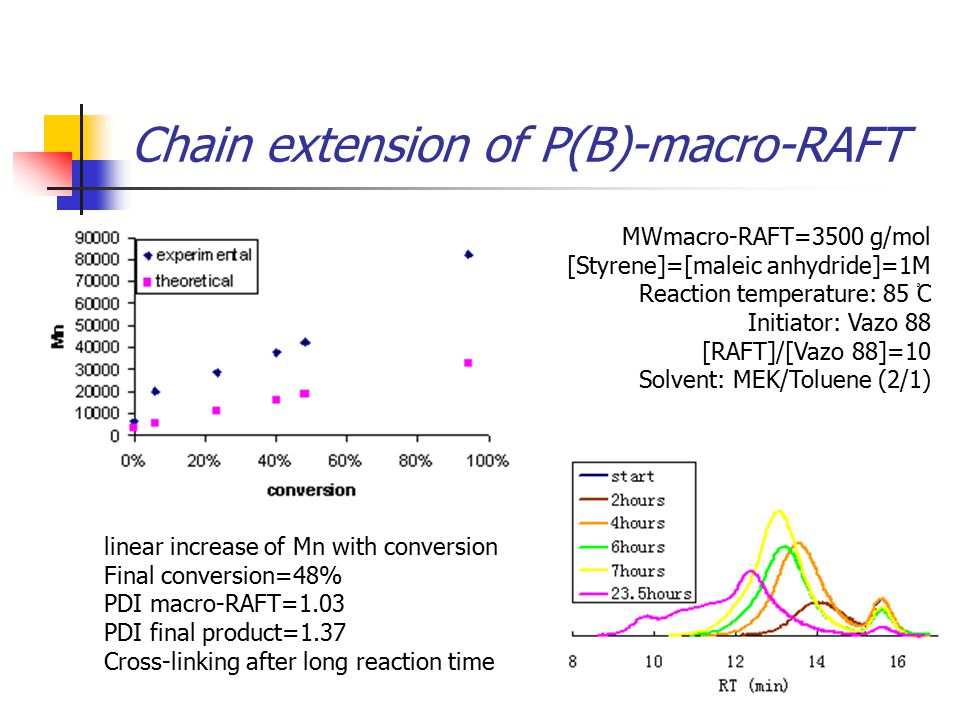 Chain extension of P(B)-macro-RAFT MWmacro-RAFT=3500 g/mol [Styrene]=[maleic anhydride]=1M Reaction temperature: 85 ْC Initiator: Vazo 88 [RAFT]/[Vazo 88]=10 Solvent: MEK/Toluene (2/1) linear increase of Mn with conversion Final conversion=48% PDI macro-RAFT=1.03 PDI final product=1.37 Cross-linking after long reaction time