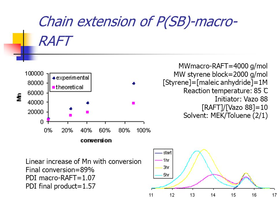 Chain extension of P(SB)-macro- RAFT MWmacro-RAFT=4000 g/mol MW styrene block=2000 g/mol [Styrene]=[maleic anhydride]=1M Reaction temperature: 85 ْC Initiator: Vazo 88 [RAFT]/[Vazo 88]=10 Solvent: MEK/Toluene (2/1) Linear increase of Mn with conversion Final conversion=89% PDI macro-RAFT=1.07 PDI final product=1.57