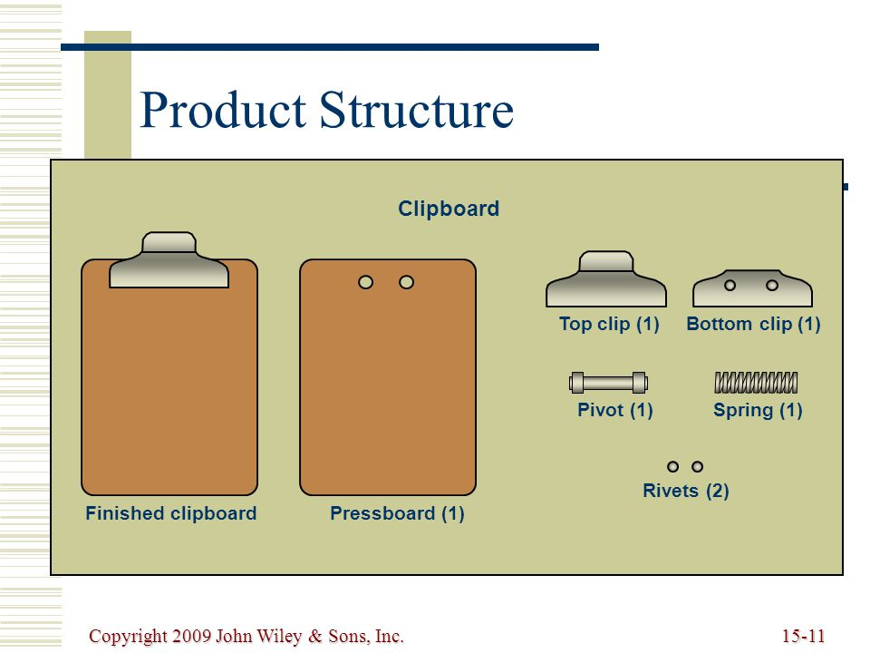 Copyright 2009 John Wiley & Sons, Inc.15-11 Product Structure Top clip (1)Bottom clip (1) Pivot (1)Spring (1) Rivets (2) Finished clipboardPressboard (1) Clipboard