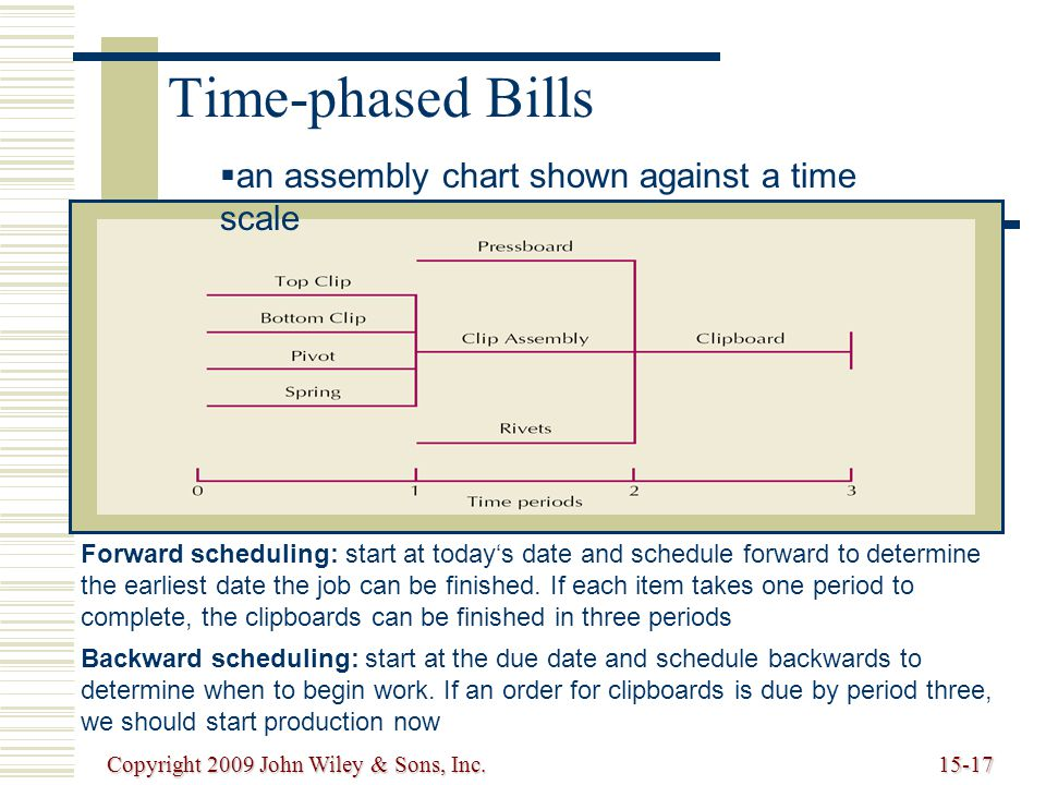 Copyright 2009 John Wiley & Sons, Inc.15-17 Time-phased Bills Forward scheduling: start at today's date and schedule forward to determine the earliest date the job can be finished.