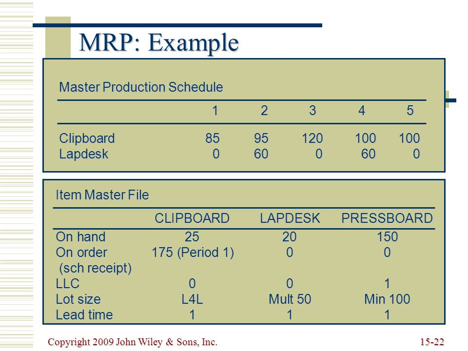 Copyright 2009 John Wiley & Sons, Inc.15-22 MRP: Example Master Production Schedule 12345 Clipboard8595120100100 Lapdesk0600600 Item Master File CLIPBOARDLAPDESKPRESSBOARD On hand2520150 On order175 (Period 1)00 (sch receipt) (sch receipt) LLC001 Lot sizeL4LMult 50Min 100 Lead time111