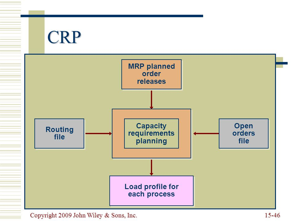 Copyright 2009 John Wiley & Sons, Inc.15-46 CRP MRP planned order releases Routing file Capacity requirements planning Open orders file Load profile for each process
