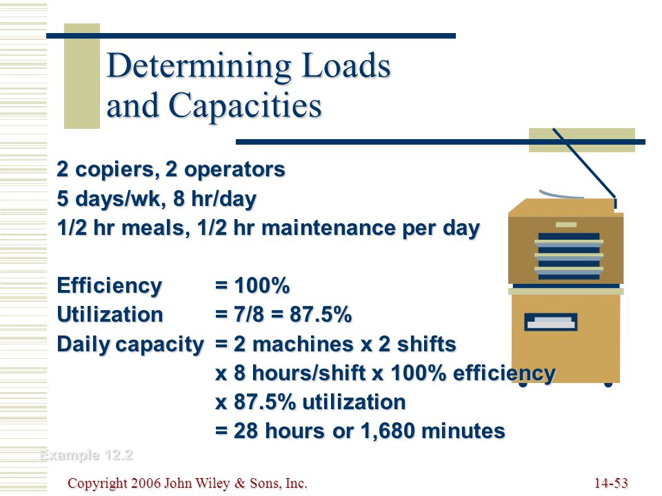 Copyright 2006 John Wiley & Sons, Inc.14-53 Determining Loads and Capacities 2 copiers, 2 operators 5 days/wk, 8 hr/day 1/2 hr meals, 1/2 hr maintenance per day Efficiency= 100% Utilization= 7/8 = 87.5% Daily capacity= 2 machines x 2 shifts x 8 hours/shift x 100% efficiency x 87.5% utilization = 28 hours or 1,680 minutes Example 12.2