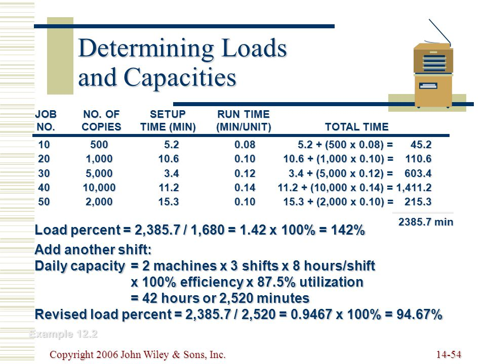 Copyright 2006 John Wiley & Sons, Inc.14-54 Determining Loads and Capacities Example 12.2 JOBNO.