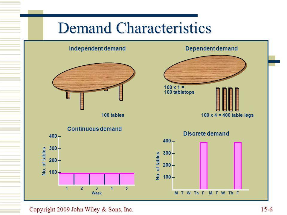 Copyright 2009 John Wiley & Sons, Inc.15-6 Demand Characteristics 12345 Week 400 400 – 300 300 – 200 200 – 100 100 – No.