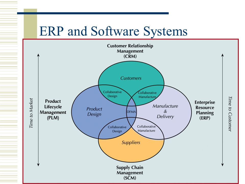 Copyright 2009 John Wiley & Sons, Inc.15-78 ERP and Software Systems
