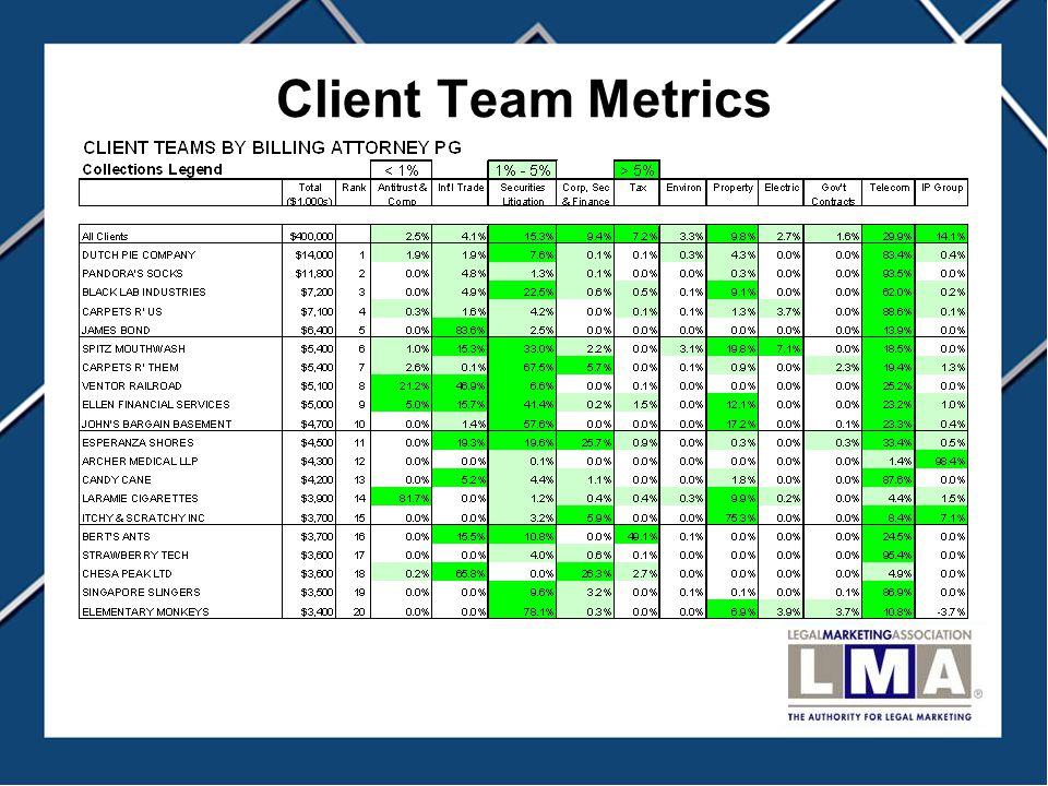 Client Team Metrics