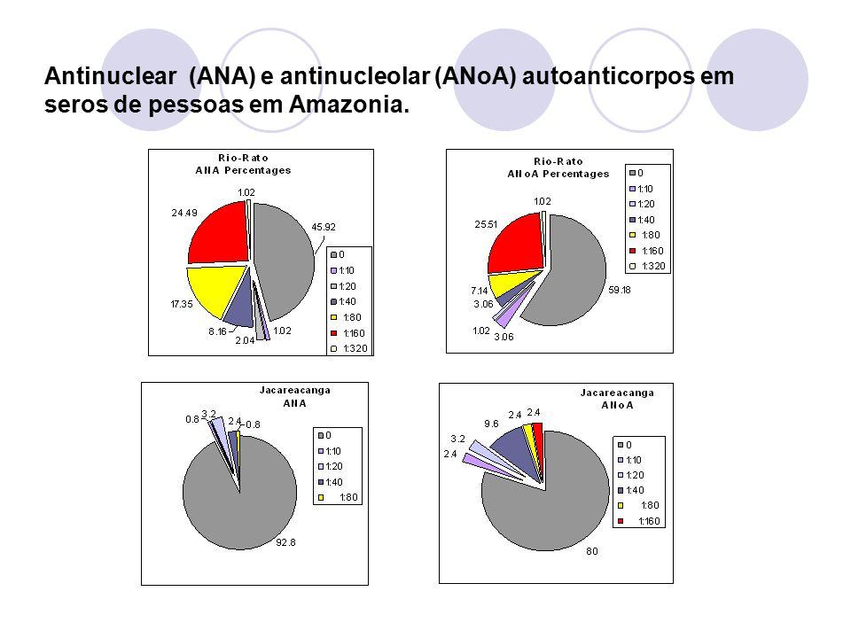 Antinuclear (ANA) e antinucleolar (ANoA) autoanticorpos em seros de pessoas em Amazonia.