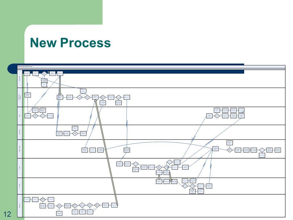 New Process 12