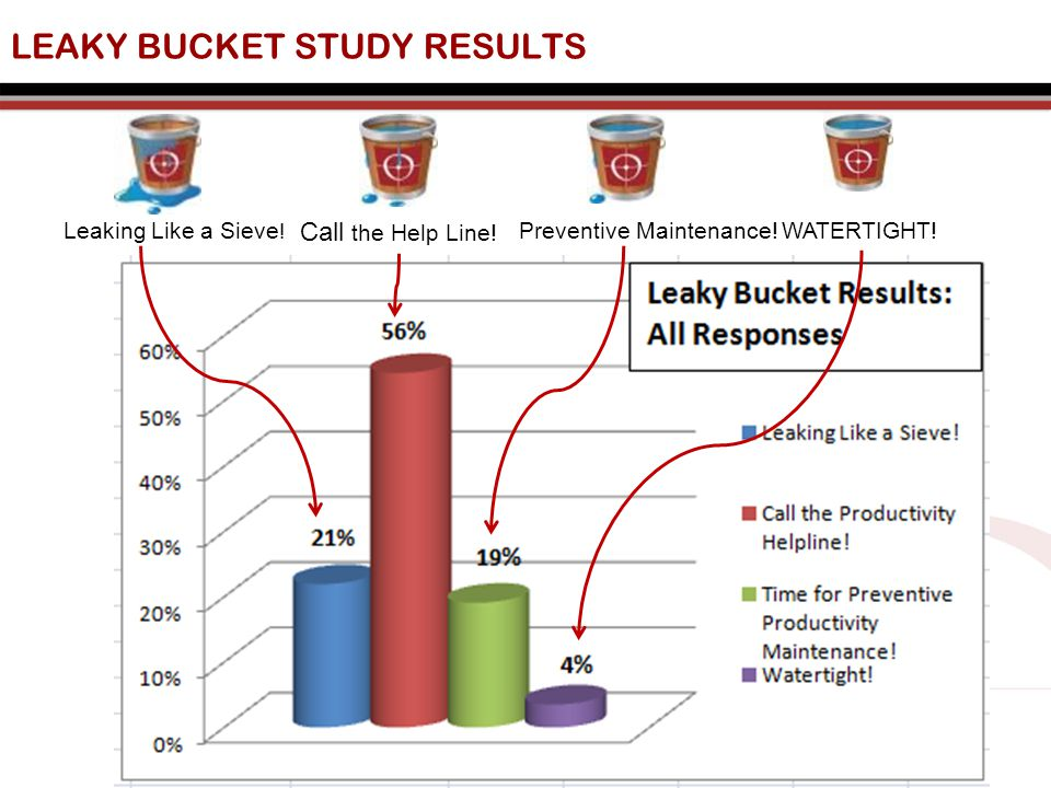 LEAKY BUCKET STUDY RESULTS Leaking Like a Sieve . Call the Help Line.