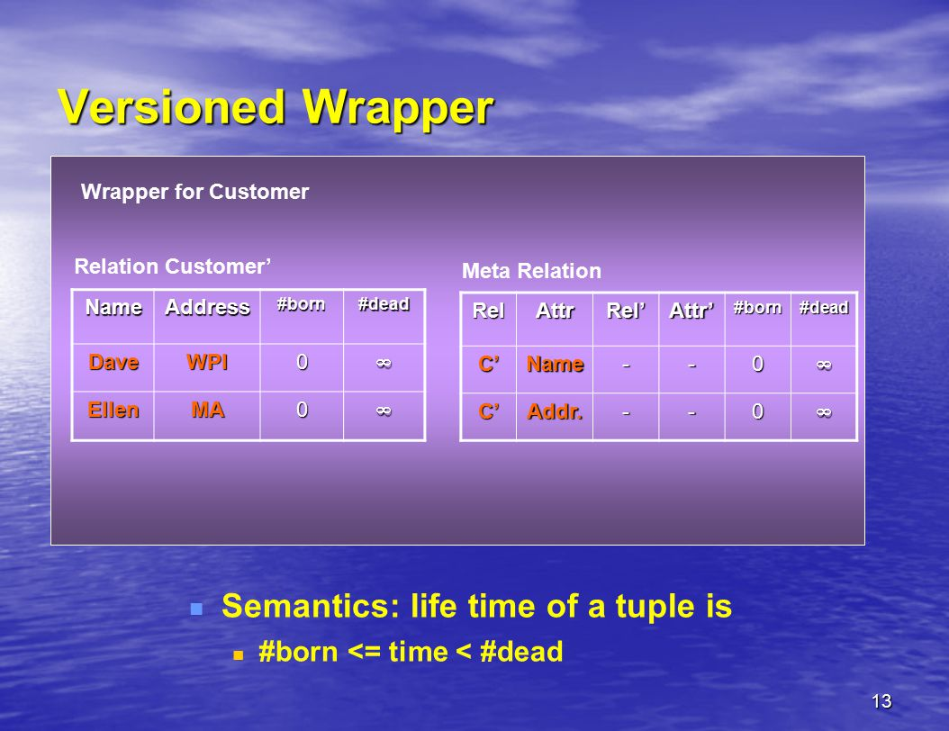13 Versioned Wrapper Semantics: life time of a tuple is #born <= time < #dead Wrapper for CustomerNameAddress#born#deadDaveWPI0 EllenMA0 Relation Customer'RelAttrRel'Attr'#born#deadC'Name--0 C'Addr.--0 Meta Relation