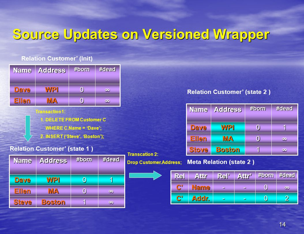 14 Source Updates on Versioned Wrapper Transcation 2: Drop Customer.Address; Relation Customer' (Init) Transaction1: 1. DELETE FROM Customer C WHERE C