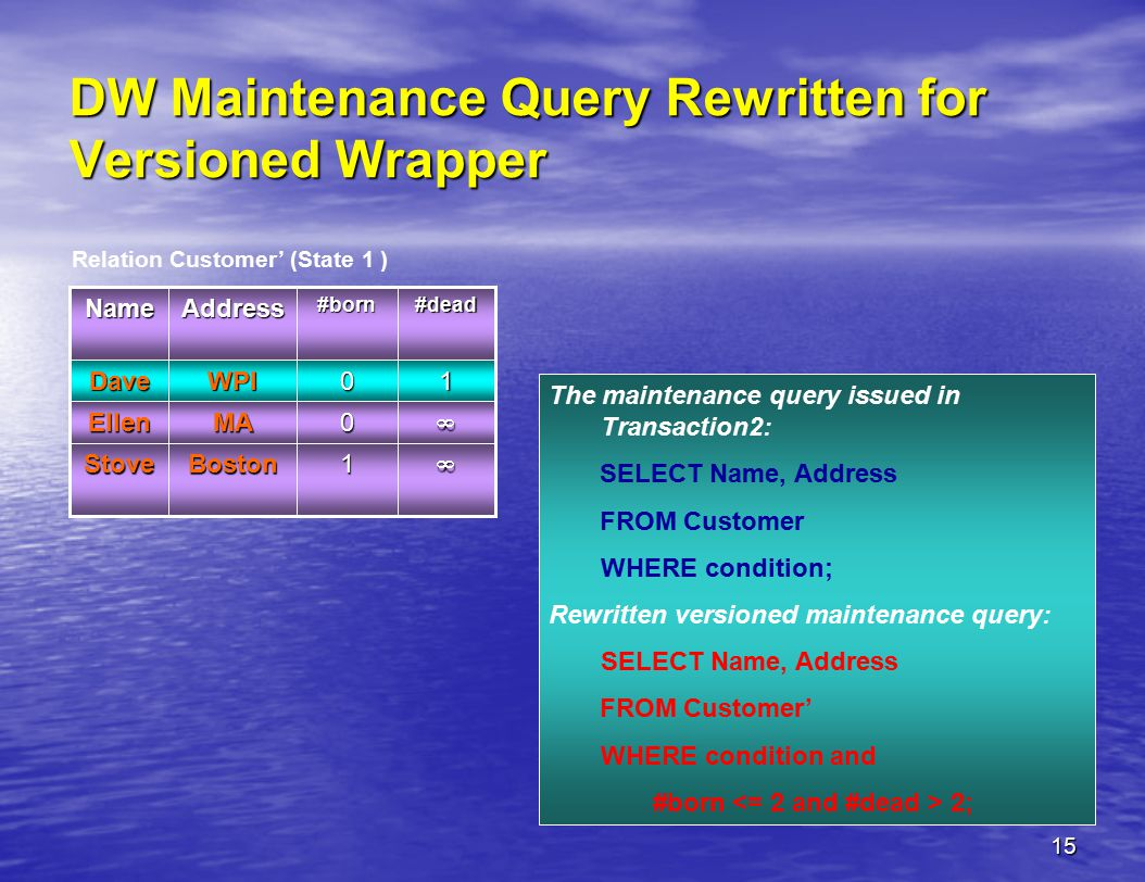 15 DW Maintenance Query Rewritten for Versioned Wrapper The maintenance query issued in Transaction2: SELECT Name, Address FROM Customer WHERE condition; Rewritten versioned maintenance query: SELECT Name, Address FROM Customer' WHERE condition and #born 2; Relation Customer' (State 1 )0MAEllen 1BostonStove WPI Address 0 #born 1Dave #deadName