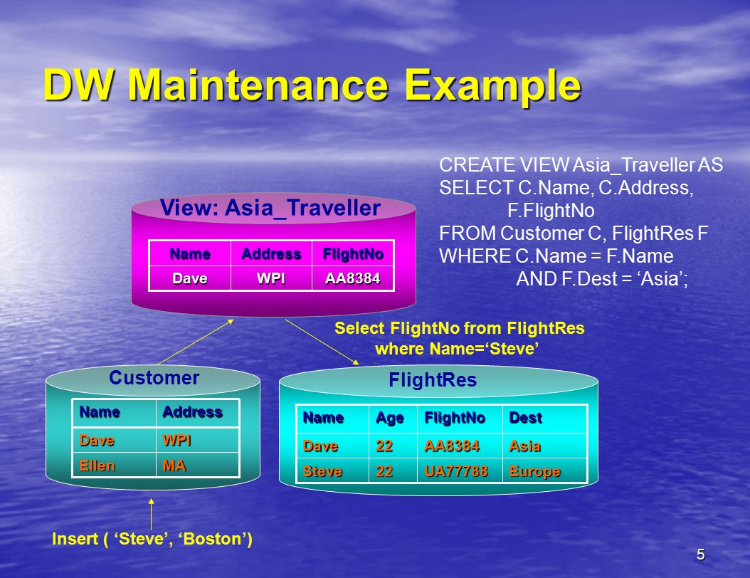 5 DW Maintenance Example CREATE VIEW Asia_Traveller AS SELECT C.Name, C.Address, F.FlightNo FROM Customer C, FlightRes F WHERE C.Name = F.Name AND F.Dest = 'Asia'; Customer FlightRes View: Asia_Traveller MAEllen WPIDave AddressName DestFlightNoAgeName EuropeUA7778822Steve AsiaAA838422Dave AA8384WPIDave FlightNoAddressName Insert ( 'Steve', 'Boston') Select FlightNo from FlightRes where Name='Steve'