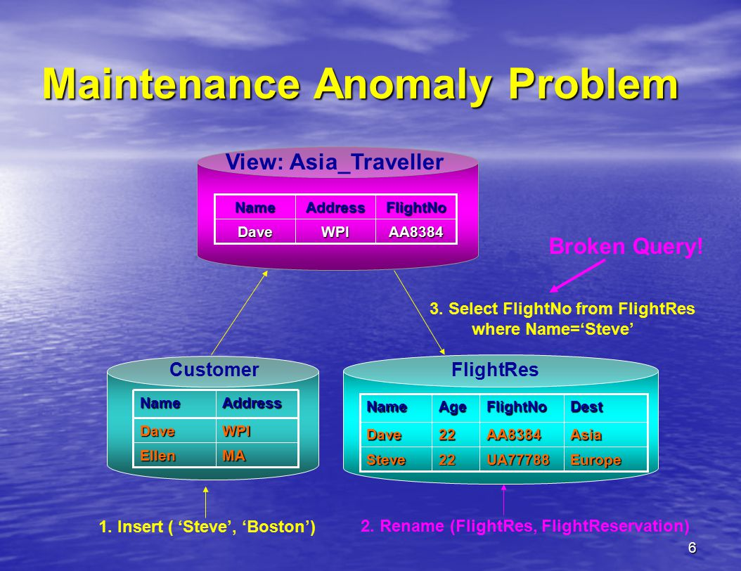 6 Maintenance Anomaly Problem CustomerMAEllen WPIDave AddressName FlightResDestFlightNoAgeName EuropeUA7778822Steve AsiaAA838422Dave View: Asia_TravellerAA8384WPIDave FlightNoAddressName 1.