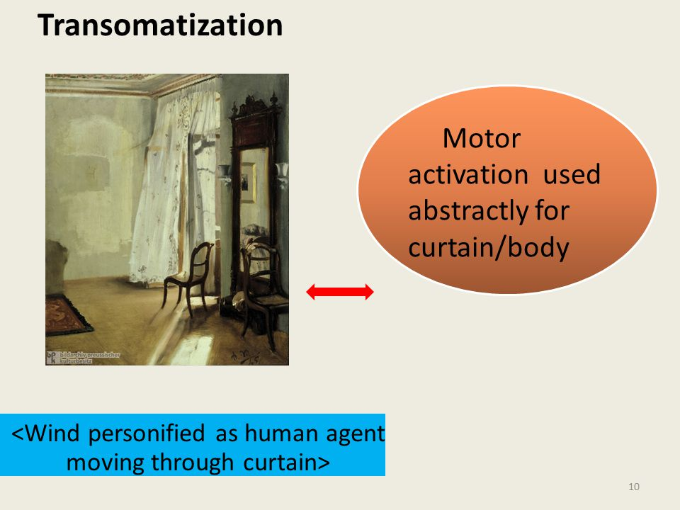 10 Motor activation used abstractly for curtain/body Transomatization