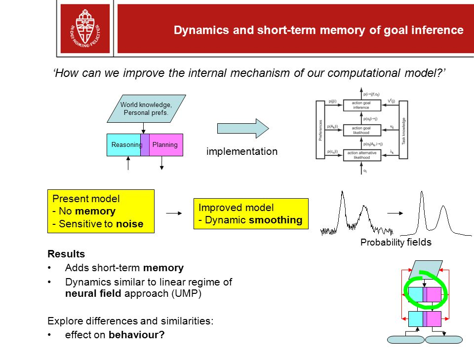 Dynamics and short-term memory of goal inference Results Adds short-term memory Dynamics similar to linear regime of neural field approach (UMP) Explo