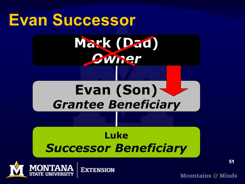 Mark (Dad) Owner Evan (Son) Grantee Beneficiary Luke Successor Beneficiary 51 Evan Successor