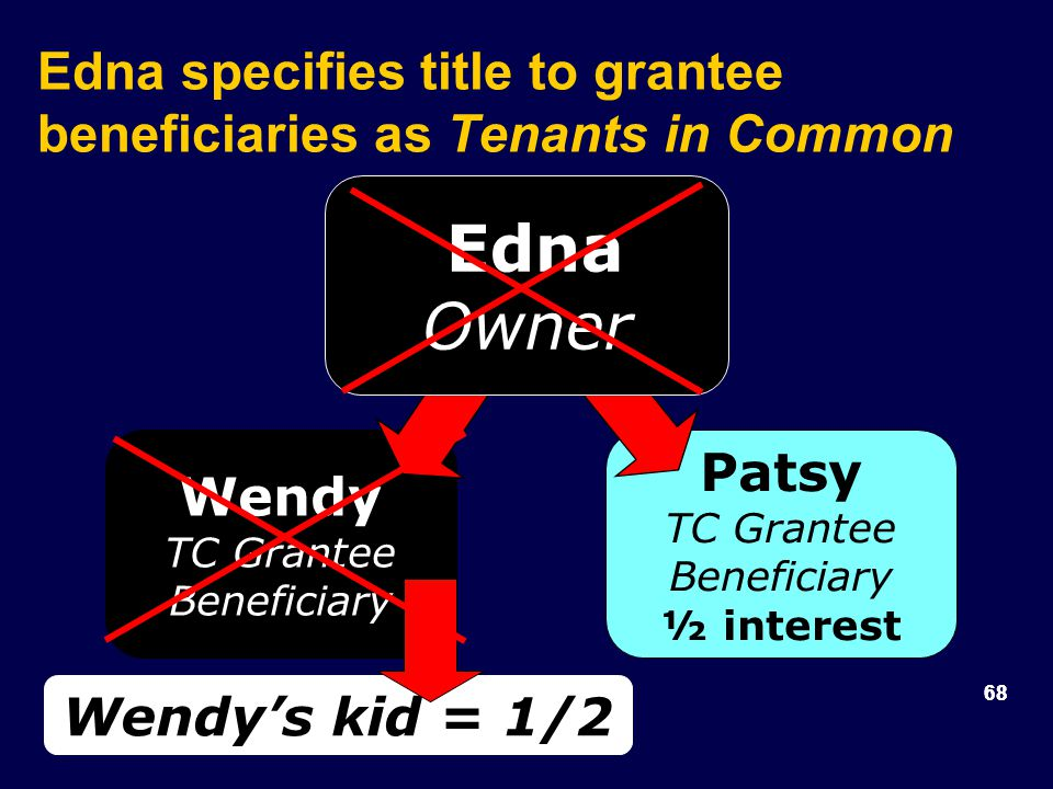 68 Wendy TC Grantee Beneficiary Patsy TC Grantee Beneficiary ½ interest Edna Owner Edna specifies title to grantee beneficiaries as Tenants in Common Wendy's kid = 1/2