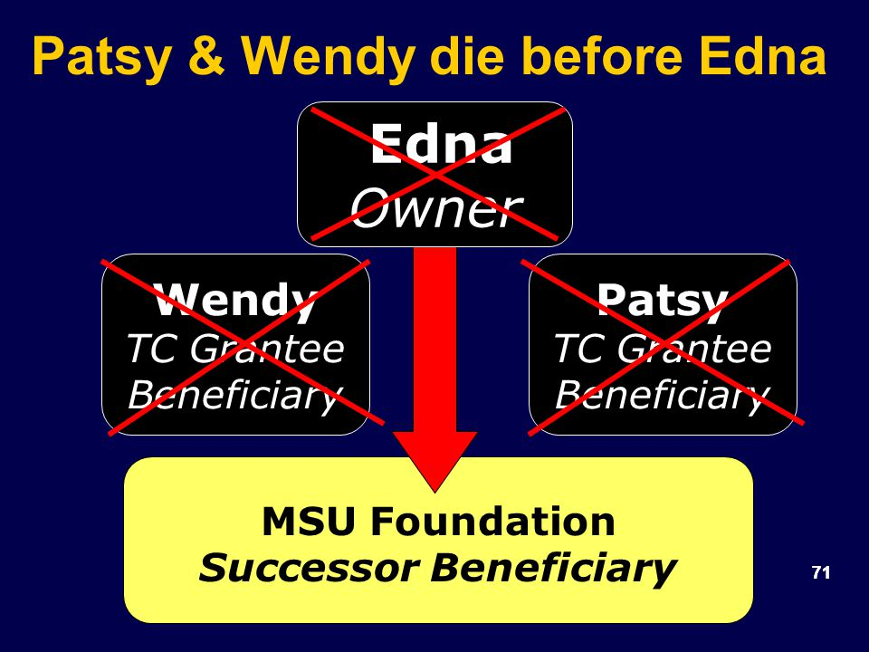 71 Patsy & Wendy die before Edna Wendy TC Grantee Beneficiary MSU Foundation Successor Beneficiary Patsy TC Grantee Beneficiary Edna Owner