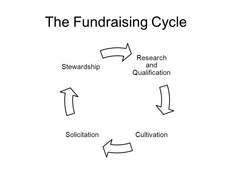 Research and Qualification CultivationSolicitation Stewardship The Fundraising Cycle