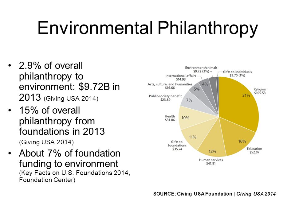Environmental Philanthropy 2.9% of overall philanthropy to environment: $9.72B in 2013 (Giving USA 2014) 15% of overall philanthropy from foundations in 2013 (Giving USA 2014) About 7% of foundation funding to environment (Key Facts on U.S.