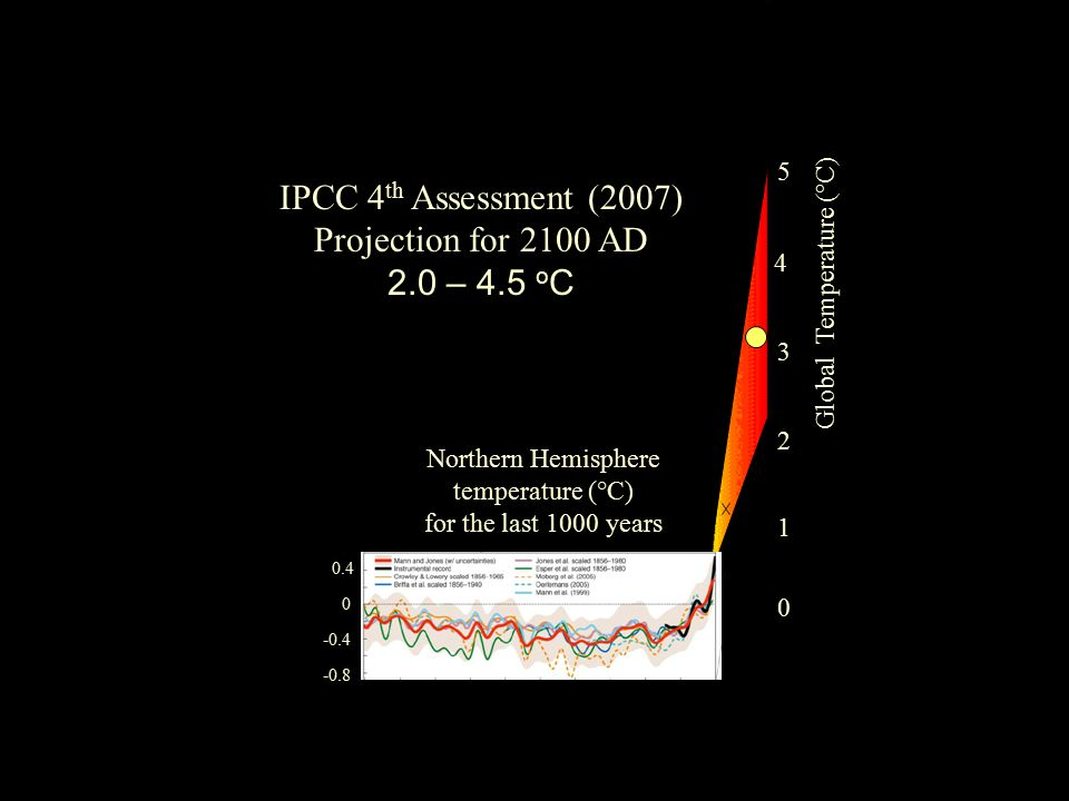 4 3 5 0 Global Temperature (°C) N.H. Temperature (°C) IPCC 4 th Assessment (2007) Projection for 2100 AD 2.0 – 4.5 o C 100012001400160018002000 Year (
