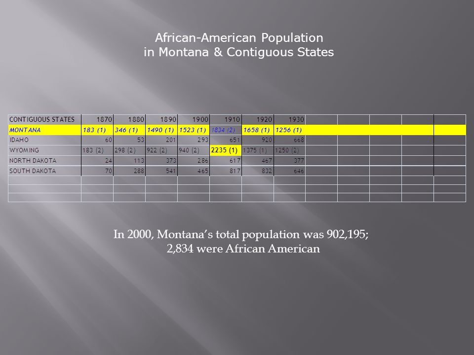 African-American Population in Montana & Contiguous States In 2000, Montana's total population was 902,195; 2,834 were African American