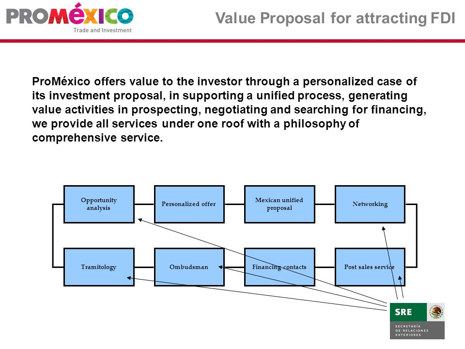 Value Proposal for attracting FDI ProMéxico offers value to the investor through a personalized case of its investment proposal, in supporting a unified process, generating value activities in prospecting, negotiating and searching for financing, we provide all services under one roof with a philosophy of comprehensive service.