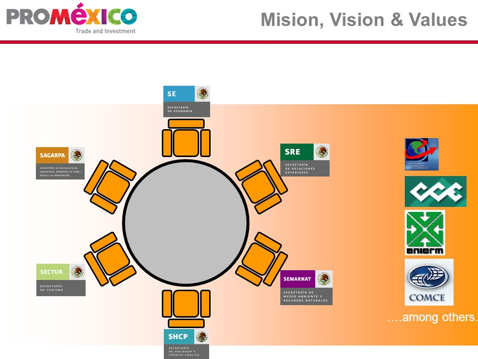Value proposal for trade ProMexico offers a concept of service to ensure all the relevant information for the trade opportunity.