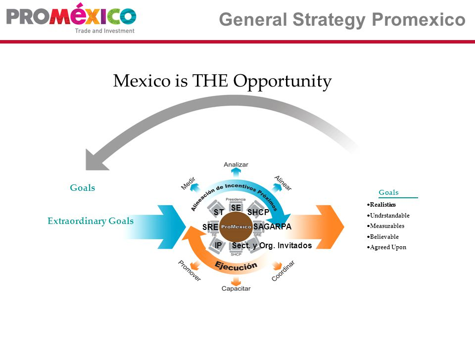 Communication Strategy Natural vocation, geography, natural resources, location Relationship with the World Business (75% of GDP/44 Countries) Macroeconomic Stability Political Maturity Demographic Moment of Mexico & the World Specialized Competitiveness It´s people Mexico is THE Opportunity