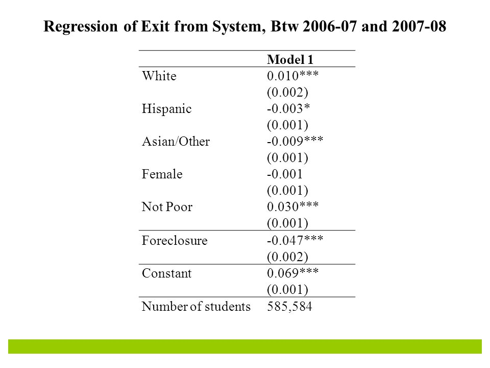 Regression of Exit from System, Btw 2006-07 and 2007-08 Model 1 White0.010*** (0.002) Hispanic-0.003* (0.001) Asian/Other-0.009*** (0.001) Female-0.001 (0.001) Not Poor0.030*** (0.001) Foreclosure-0.047*** (0.002) Constant0.069*** (0.001) Number of students585,584