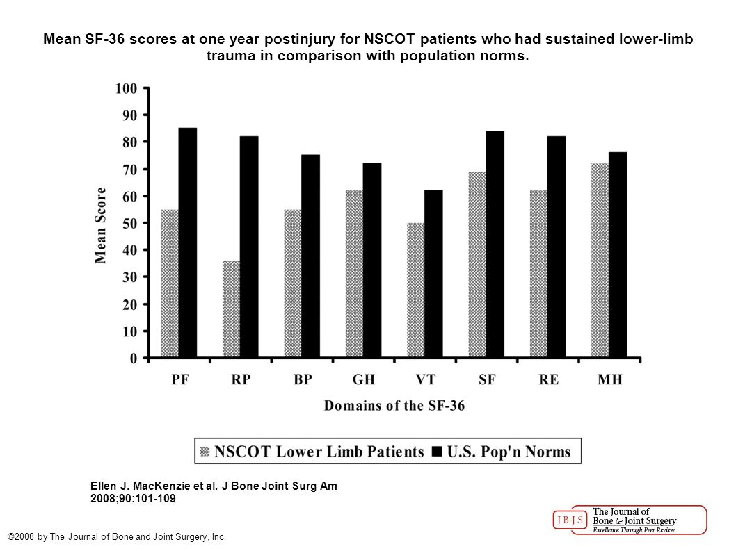 Mean SF-36 scores at one year postinjury for NSCOT patients who had sustained lower-limb trauma in comparison with population norms.