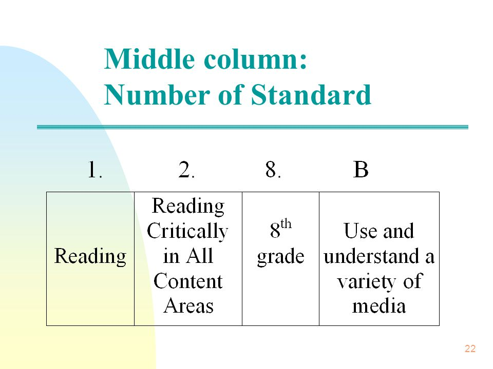 23 Right column: Descriptors of each standard This was included for those who might be unfamiliar with the standards and did not have a copy of them to use as a reference.