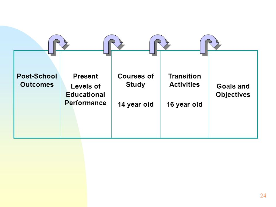 24 Goals and Objectives Transition Activities 16 year old Courses of Study 14 year old Present Levels of Educational Performance Post-School Outcomes