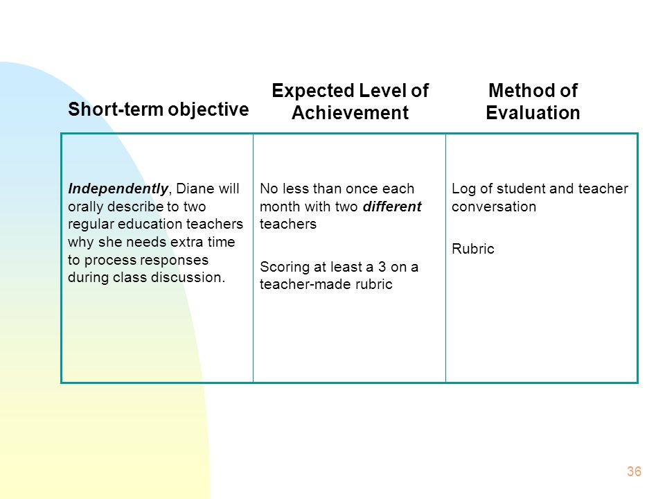 36 Log of student and teacher conversation Rubric No less than once each month with two different teachers Scoring at least a 3 on a teacher-made rubric Independently, Diane will orally describe to two regular education teachers why she needs extra time to process responses during class discussion.