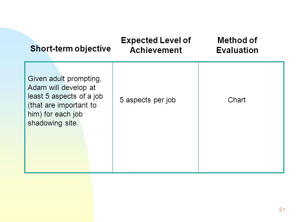 51 Chart 5 aspects per job Given adult prompting, Adam will develop at least 5 aspects of a job (that are important to him) for each job shadowing site.