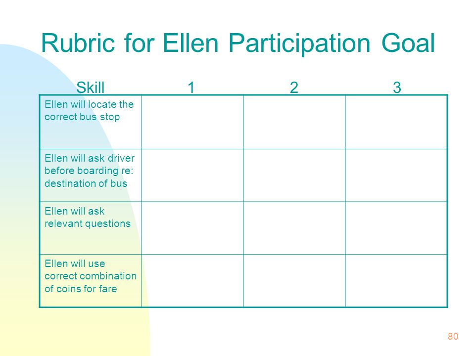 80 Rubric for Ellen Participation Goal Skill123 Ellen will locate the correct bus stop Ellen will ask driver before boarding re: destination of bus Ellen will ask relevant questions Ellen will use correct combination of coins for fare