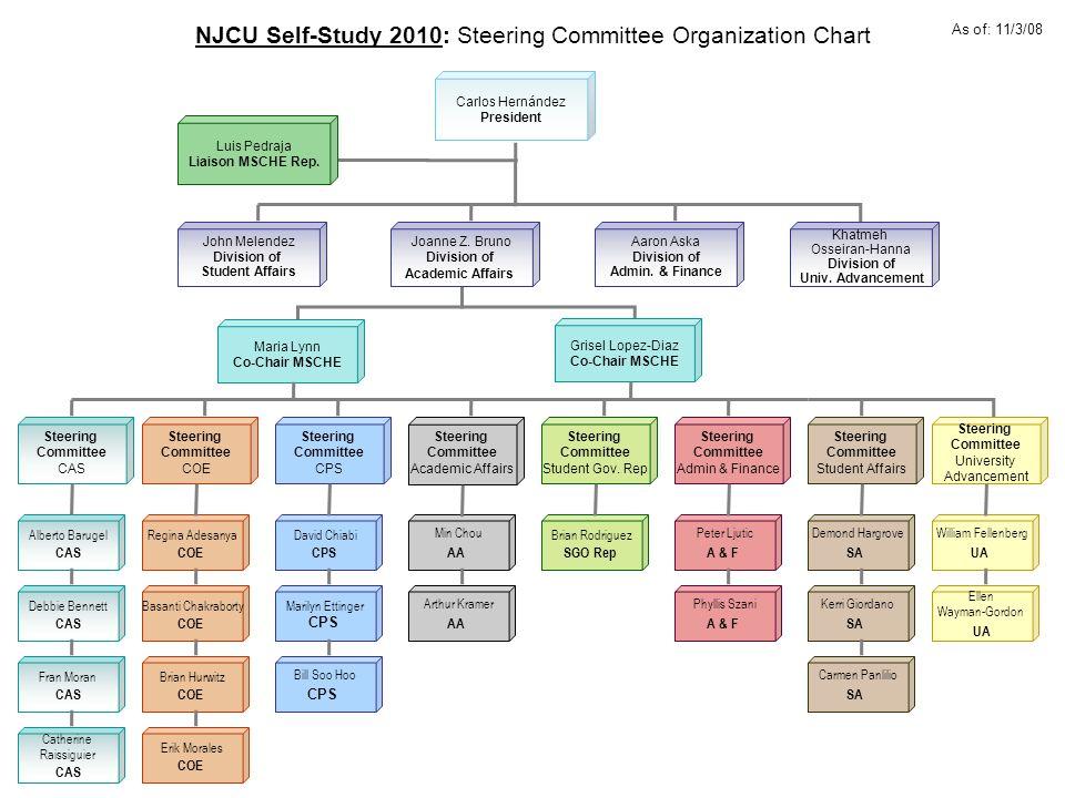NJCU Self-Study 2010: Steering Committee Organization Chart Brian Hurwitz COE Erik Morales COE Basanti Chakraborty COE Regina Adesanya COE Marilyn Ett