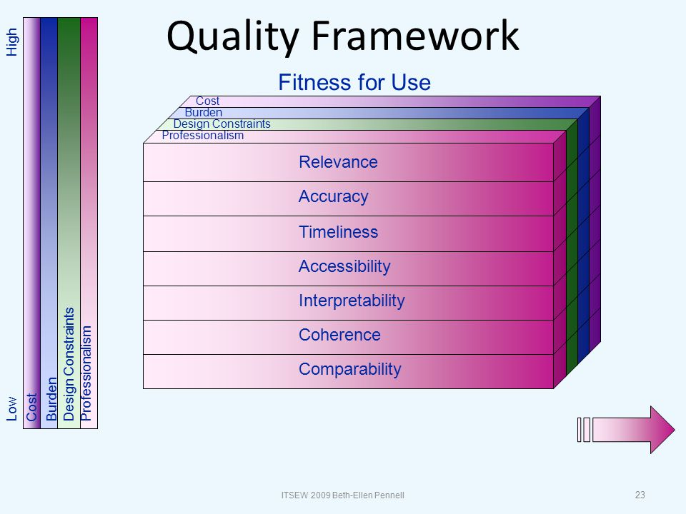 Quality Framework Cost Burden Design Constraints Professionalism Comparability Cost Burden Design Constraints Professionalism Coherence Cost Burden Design Constraints Professionalism Interpretability Cost Burden Design Constraints Professionalism Accessibility Cost Burden Design Constraints Professionalism Timeliness Cost Burden Design Constraints Professionalism Accuracy Cost Burden Design Constraints Professionalism Relevance Fitness for Use Burden Professionalism Design Constraints Cost HighLow 23 ITSEW 2009 Beth-Ellen Pennell